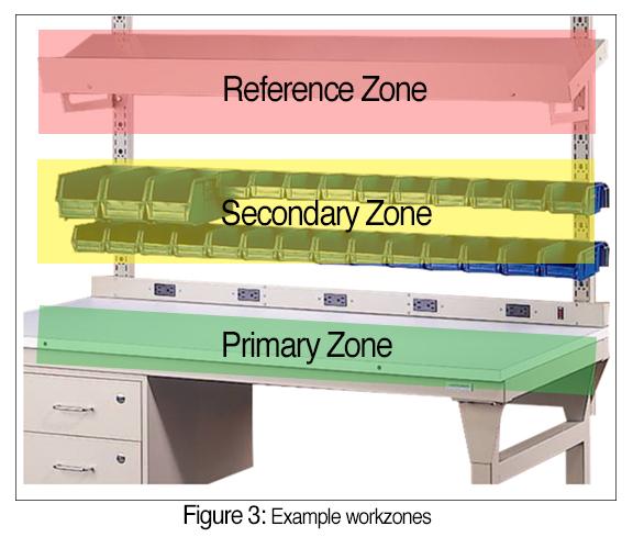 Example workstation organized into three work zones.