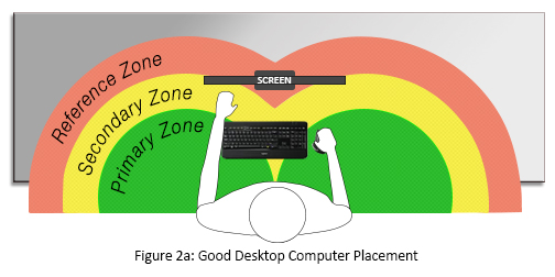 3 Essentials For Good Computer Ergonomics Workplace